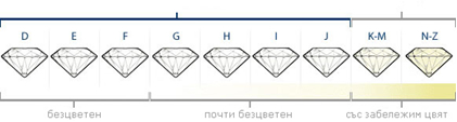 diamonds_type